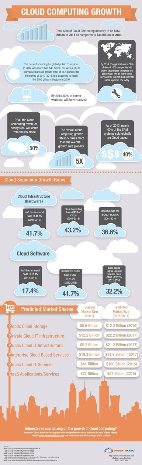 INFOGRAPHIC: Cloud Computing Growth | Cloud Central | Scoop.it