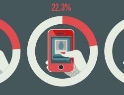Mon smartphone, à la vie à la mort   Tablettes et Smartphones   Scoop.it