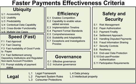 In Pursuit of a Better Payment System [payCLT Meeting in Charlotte] | FinTech | Scoop.it