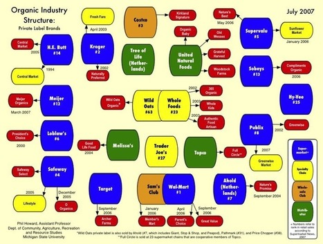 Organic Processing Industry Structure | sustainablity | Scoop.it