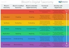 Educational Technology and Mobile Learning: New Bloom's Taxonomy Poster for Teachers | My Tools for school | Scoop.it
