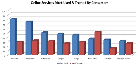 YouTube Most Used Social Site for Consumers | Sally Falkow | Public Relations & Social Media Insight | Scoop.it
