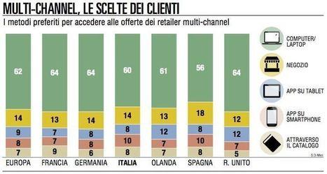 Ecommerce, 9 italiani su 10 non concludono l'acquisto - La Repubblica | Woman in Web | Scoop.it