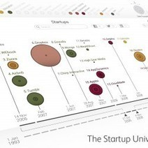 The Startup Universe | Visual.ly | Technology | Scoop.it