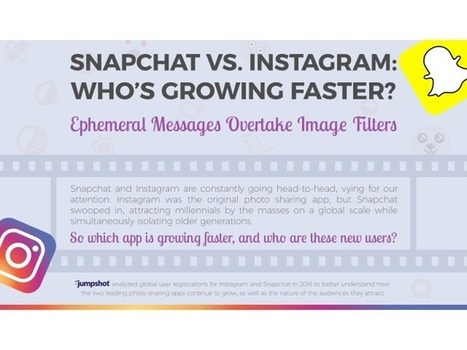 Is Snapchat Growing Faster Than Instagram? | SocialTimes | SocialMoMojo Web | Scoop.it
