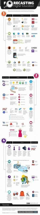 Un pronóstico sobe el futuro de la Educación Superior #infografia #infographic #education | Entornos Personales de Aprendizaje | Scoop.it