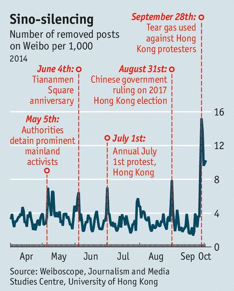 I media cinesi e la censura durante #OccupyCentral - Con bagaglio leggero   La scimmia nuda e Internet [ cyberantropologia ]   Scoop.it