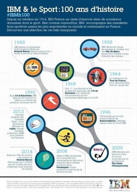 Interview : IBM France présente sa stratégie digitale et Social Media - Blog du Modérateur | Community Management & CRM | Scoop.it