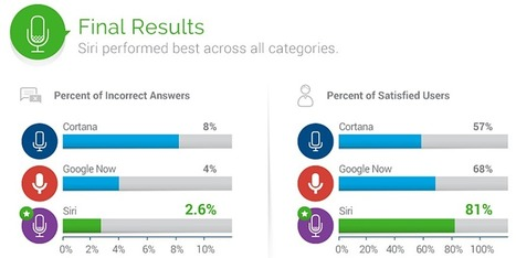 Siri beats out Google Now and Cortana in survey, with 81% user satisfaction rating | Talking things | Scoop.it