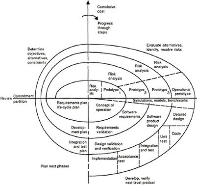When Change Is Constant: A Spiral UX Design Model :: UXmatters | Emotional Design | Scoop.it