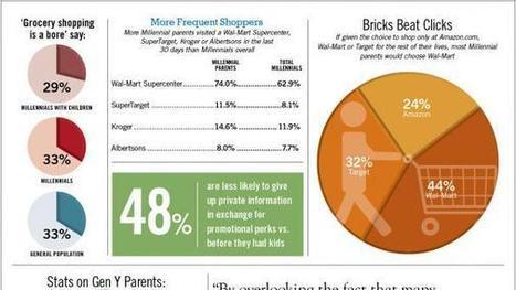 July 29, 2013: Parenthood Changes Millennial Buying Habits | Autour du vin | Scoop.it
