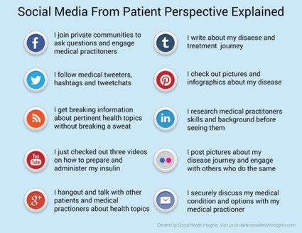 Social media for patients, platform by platform: a visual guide | Healthcare Social Media News | Scoop.it