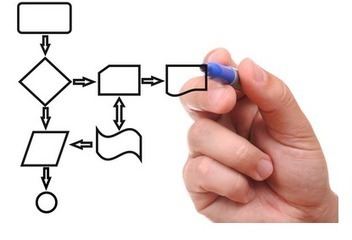 How To Develop A First Sales Process For Your Company | Sales & Marketing Process | Scoop.it