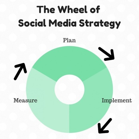 Social Media Strategy: How Much Time Should Planning Take? | MarketingHits | Scoop.it