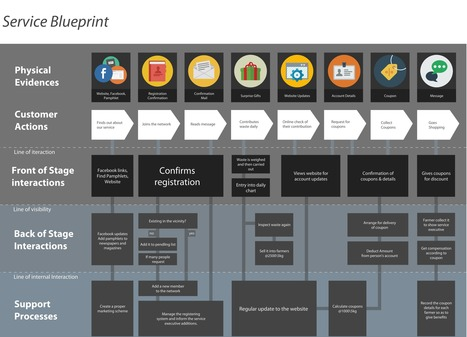 New Templates for Service Design – Personas and Service Blueprint | UXploration | Scoop.it