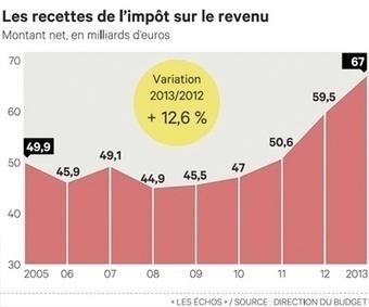 Revue Finance 2015 | Immobilier - Financements | Scoop.it