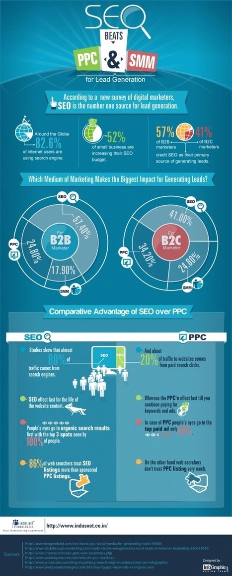 SEO Beats PPC and SMM for Lead Generation (Infographic) | High Impact Marketing | Scoop.it