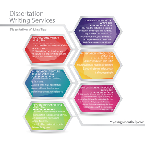 Quality Custom Dissertation Writing Services by Experts | Dissertation writing help | Scoop.it