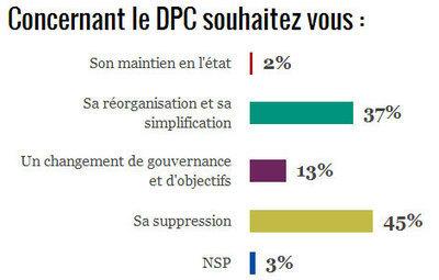 Exclusif : une majorité de professionnels de santé favorable à la ... - JIM.fr | Développement Professionel Continu (DPC) | Scoop.it