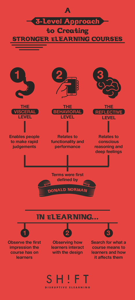 A 3-Level Approach to Creating Stronger eLearning Courses | Educational Technology | Scoop.it