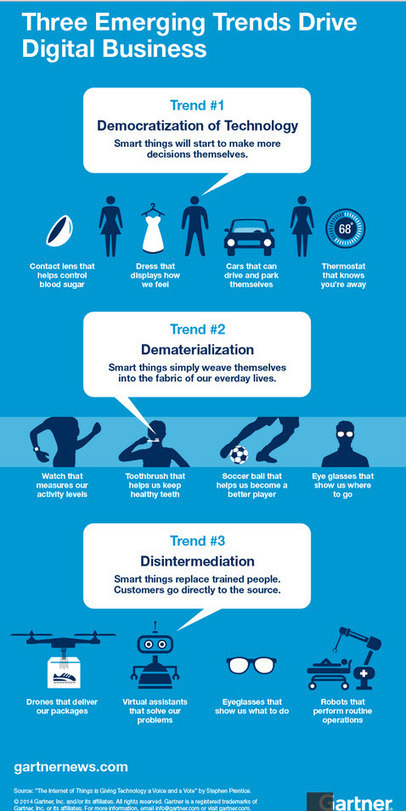 WHICH 50 : Infographic -Three emerging trends driving digital business: Gartner | Digital intelligence | Scoop.it