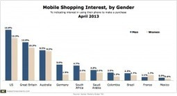 Around the World, Men Slightly More Interested in Mobile Shopping Than Women | Mobile Marketing and Commerce | Scoop.it