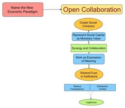 Open Collaboration – The Next Economic Paradigm | Nouvelles Notations, Evaluations, Mesures, Indicateurs, Monnaies | Scoop.it