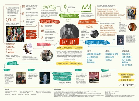 Basquiat: From Samo to Soho to Stardom [Infographic] - Holy Kaw! | Pushing The Envelope in Art | Scoop.it