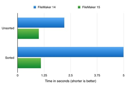 Performance Optimizations Make Compelling Case for FileMaker 15 Upgrade | FileMaker News | Scoop.it