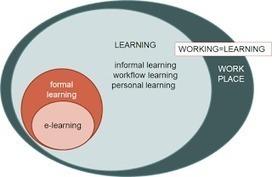 Disruption: Aprendizaje Informal - Trabajo Formal   Learning throughout life   Scoop.it