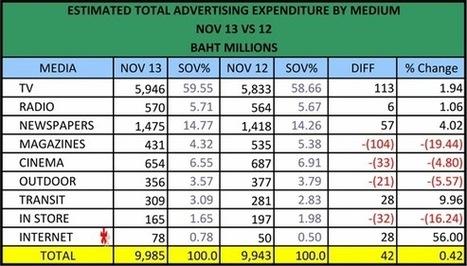 MAGAWN19: 18 ธันวาคม 2556 งบโฆษณาเทงบให้ LINE (ประเทศไทย) เดือนพฤศจิกายน 2556 ด้วยงบโฆษณา 79 ล้าน ทำให้ไลน์ให้ความสำคัญตลาดไทย มีการทำประชาสัมพันธ์และการตลาดต่อเนื่อง รวมถึงการออกโฆษณาผ่านสื่อทีวี ...   IS Research   Scoop.it