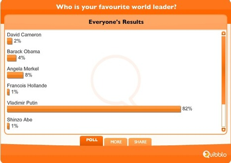 Amazing poll at The Independent :: who is the world leader most admired? Guess .. | Saif al Islam | Scoop.it