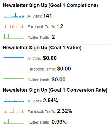 How to Measure Your Social Media Traffic Using Google Analytics | Social Media Examiner | Social Media News and Info | Scoop.it