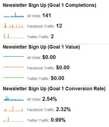 How to Measure Your Social Media Traffic Using Google Analytics | Social Media Examiner | Mastering Facebook, Google+, Twitter | Scoop.it