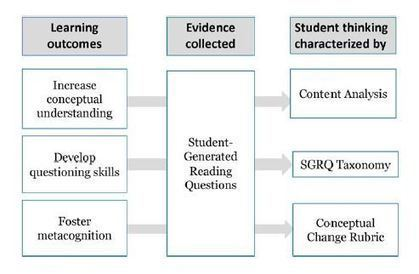 Using Student-Generated Reading Questions to Uncover Knowledge Gaps | 21st Century Concepts- Student-Centered Learning | Scoop.it
