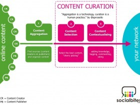 Content Curation = Content met Context | Online samenwerken en leren 2.0 | Scoop.it