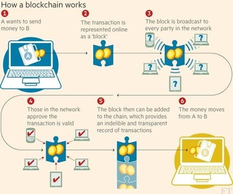 All you need to know about blockchain, explained simply | Disruptive Influencers | Scoop.it