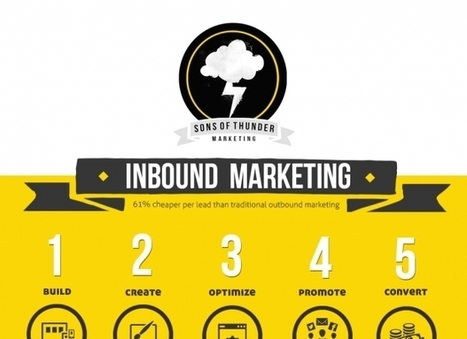 An In Depth Guide To Inbound Marketing | inbound marketing | Scoop.it