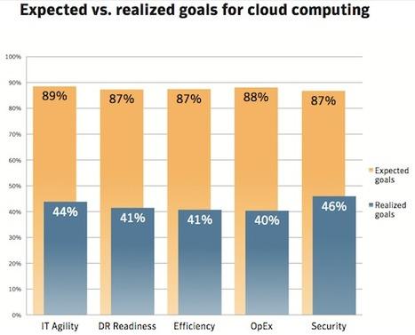 Les entreprises françaises, frileuses d'un Cloud qui en tient pas ses promesses | LdS Innovation | Scoop.it