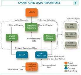 Smart Grid Integration:From Enterprise to Ops Center to Substation to Feeder ... - Electric Light & Power | Smart Grid Technology News | Scoop.it