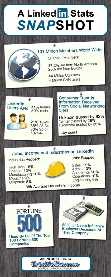 LinkedIn - The Numbers Behind This Professional Social Network | Business and Marketing | Scoop.it
