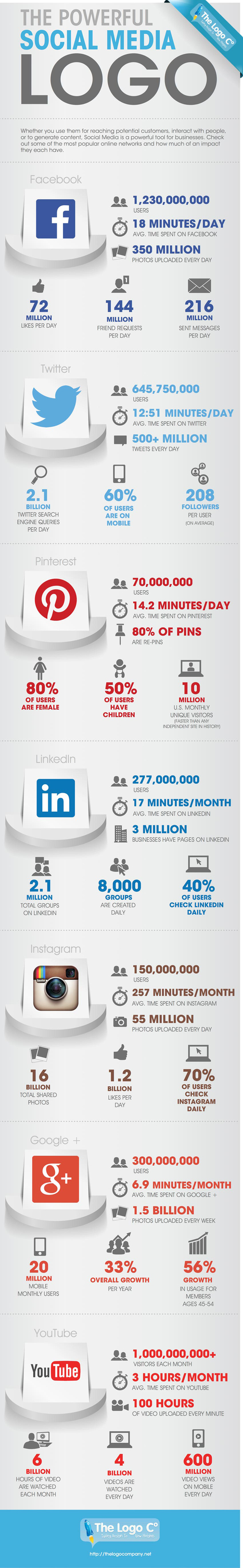 2014: The Numbers Behind Social Media [infographic] | visualizing social media | Scoop.it