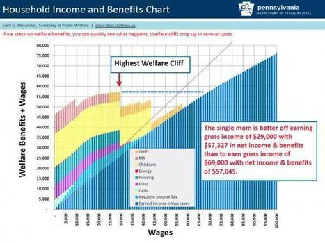 """The American """"Rags To Riches"""" Dream Is Now History For Most 
