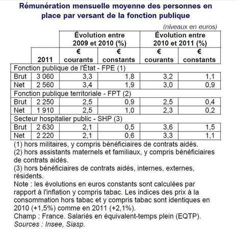 Le pouvoir d'achat des fonctionnaires territoriaux baisse, selon l'Insee | Collectivités | Scoop.it
