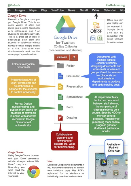 Google drive para profes | Tecnología Educativa e Innovación | Scoop.it