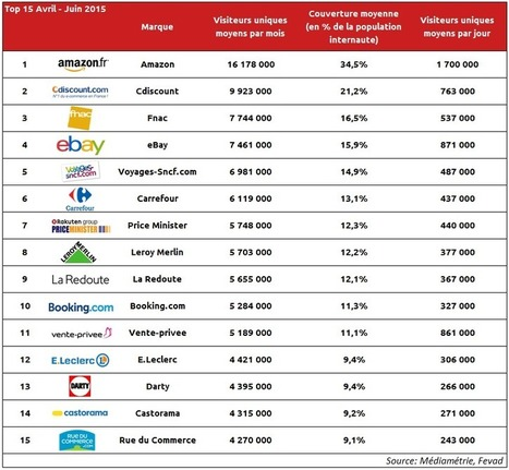 Top 15 des audiences E-commerce en 2015 - Emploi-e-commerce | Le monde du web | Scoop.it