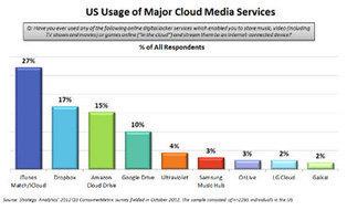 Apple, Dropbox, Amazon, Google Rule U.S. Cloud Storage: Report | Future of Cloud Computing | Scoop.it