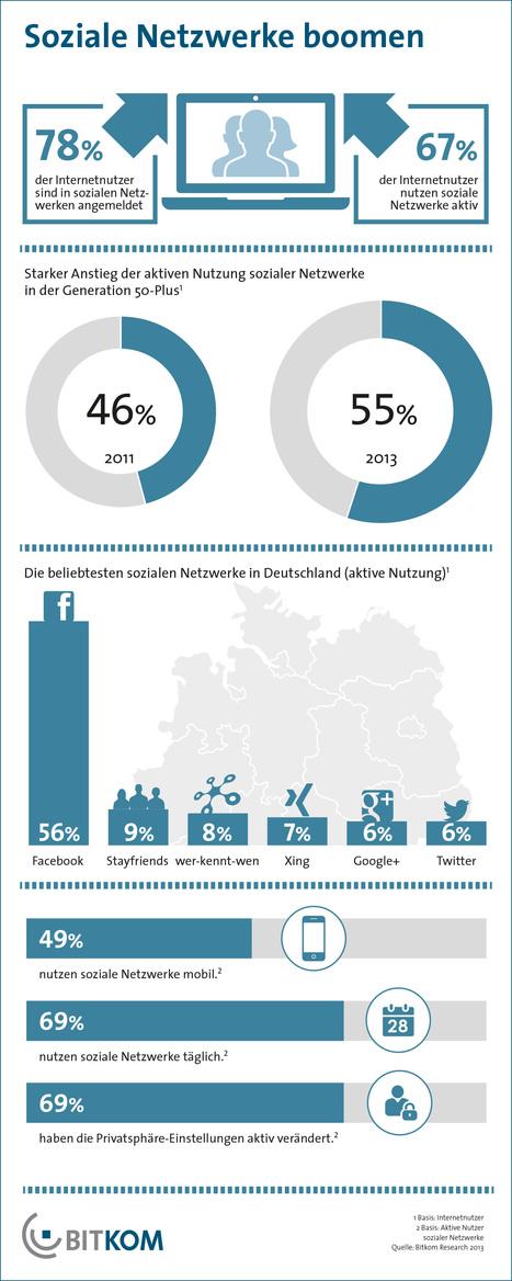 Aktuelle BITKOM-Studie zur Nutzung von sozialen Netzwerken in Deutschland | Social Media & E-learning | Scoop.it