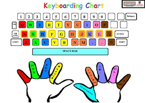 Top 4 Tools for Teaching Kids Typing - Linkis.com | Edtech PK-12 | Scoop.it