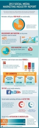 Qual è il ROI nella gestione del customer service attraverso i social media? | Collaborazione & Social Media | Scoop.it